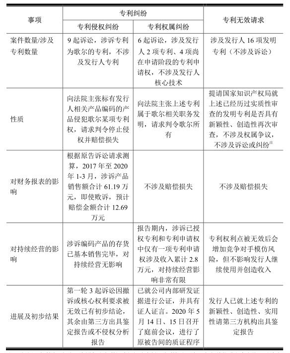 敏芯专利诉讼缠身仍拟IPO,歌尔否认恶意诉讼