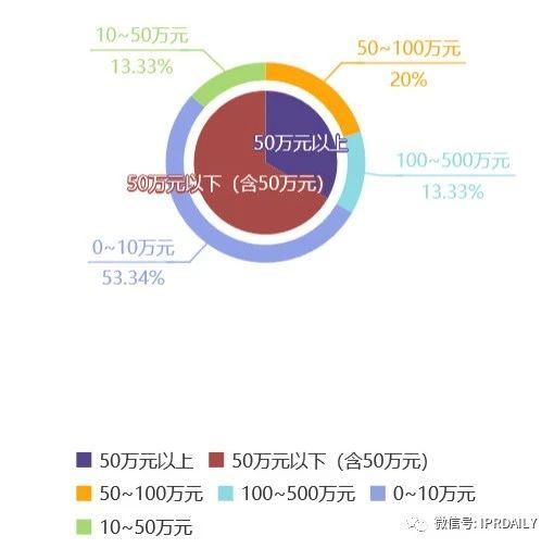 知识产权顾问虚报348元被开除,算不算违法解除?