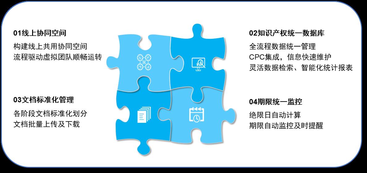 数字化赋能:企业知识产权管理转型进行时