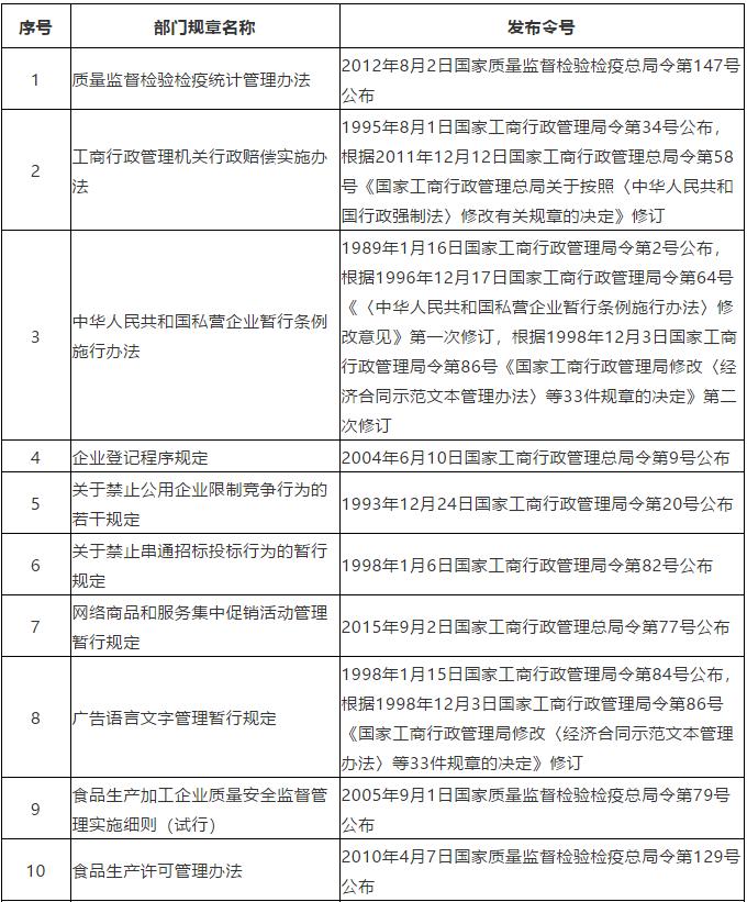 """#晨报#商标局:2020年前半年,我国商标网上申请量418.06万件,占比97.58%;卖""""aj""""标""""乔丹""""侵权吗?"""