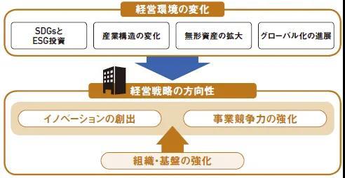 日本专利局发布《引领管理策略走向成功的知识产权策略》