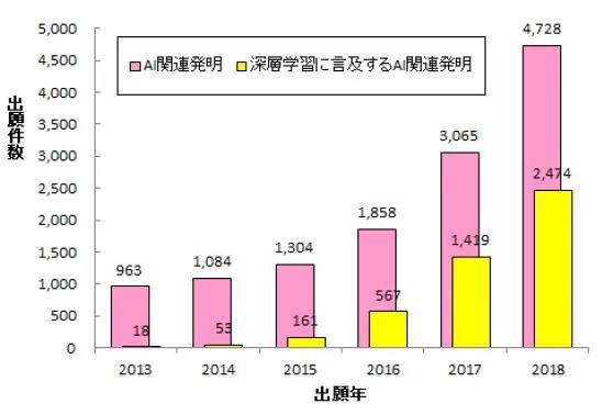 日本专利局发布人工智能专利技术报告
