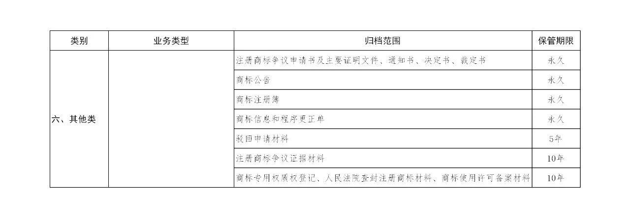 国知局:《商标注册档案管理办法》全文公布!