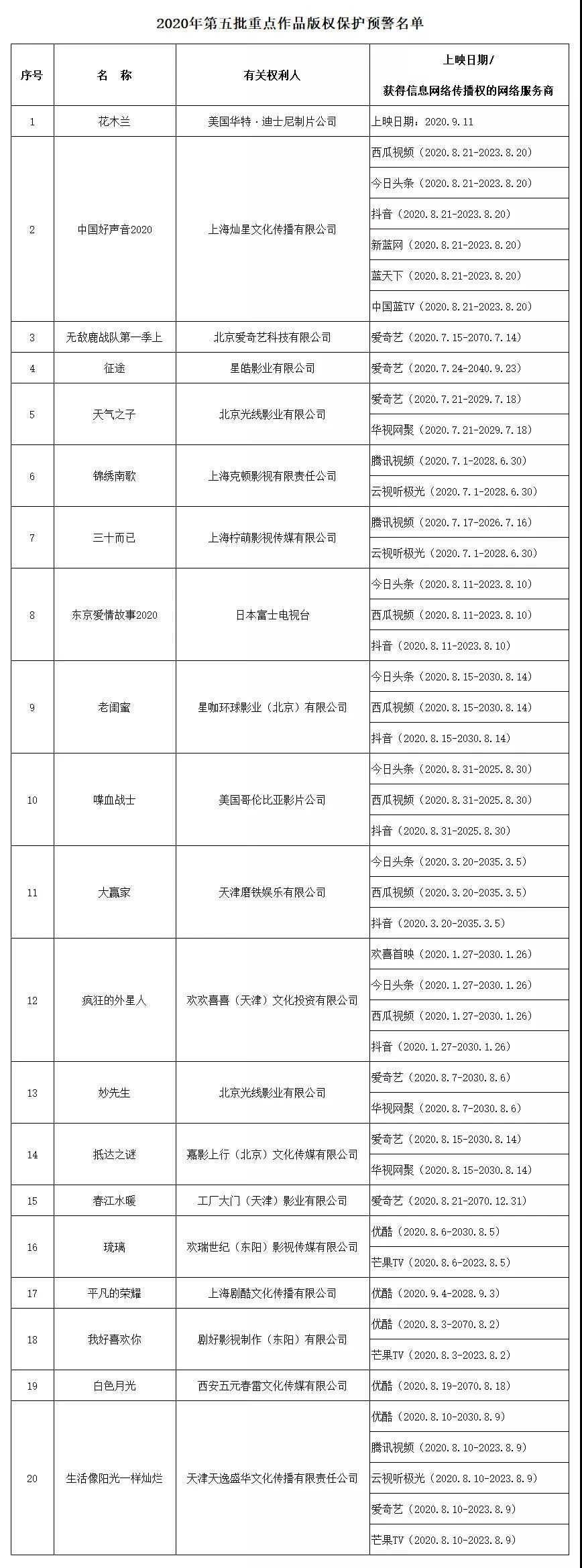 #晨报#福州:举报知识产权重大违法行为最高奖30万元;俄罗斯专利商标局新条例已于2020年9月6日生效