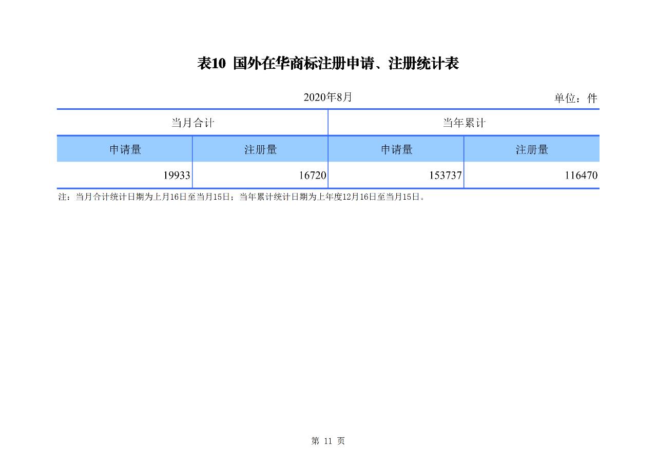 2020年1--8月知识产权主要统计数据(附8月数据)