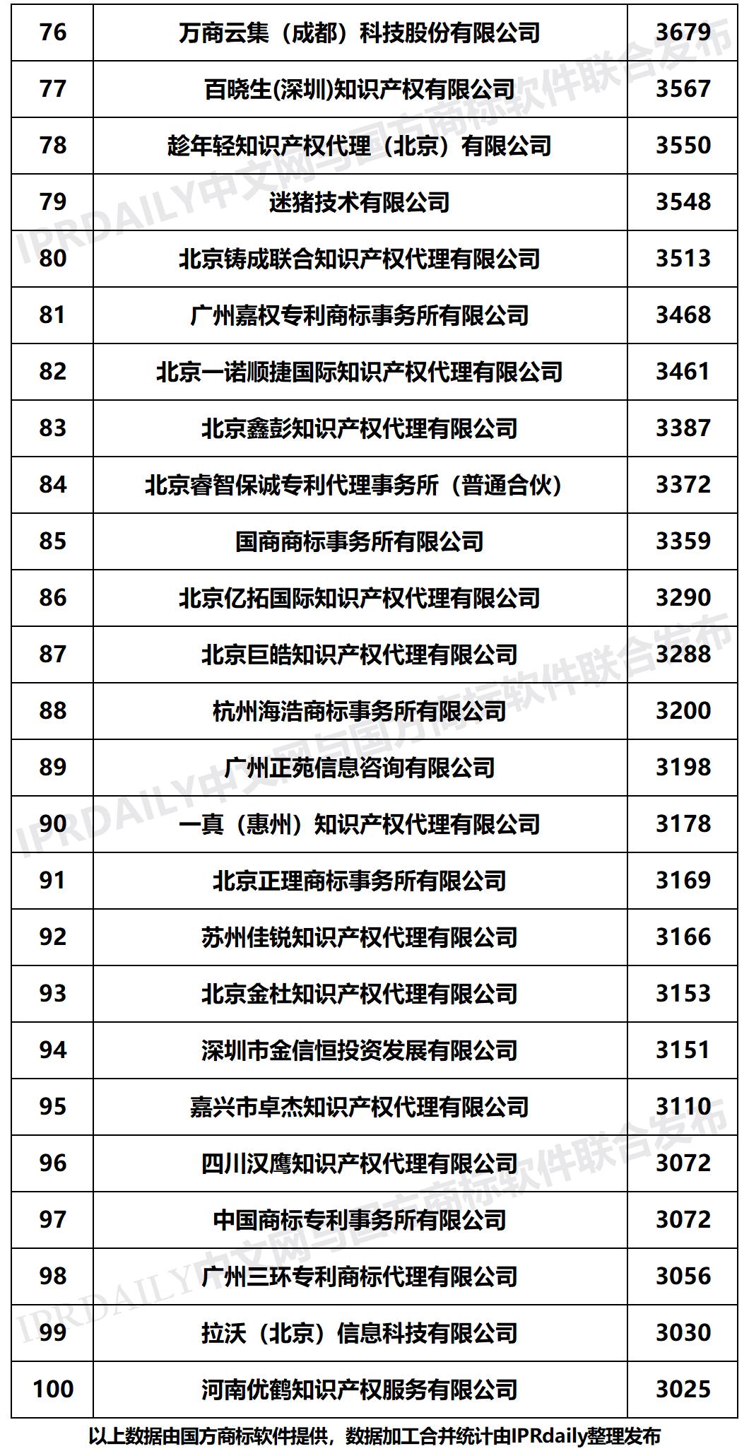 2020年上半年全国商标代理机构申请量榜单(TOP100)
