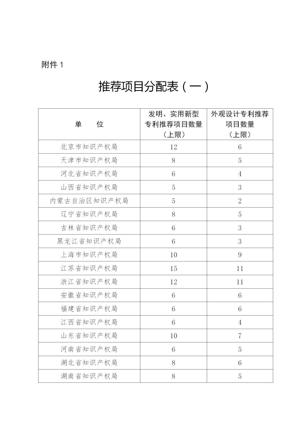 第二十二届中国专利奖评选来了!报送材料截止日期为2020年11月15日