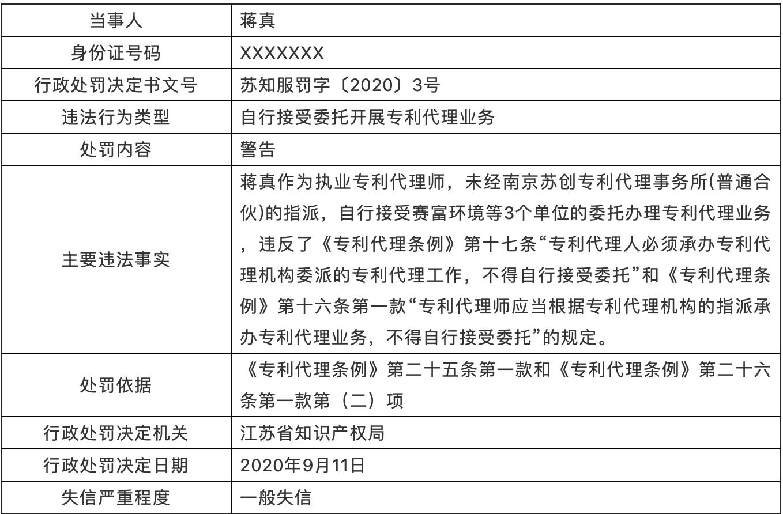 处罚!专利代理师自行接收委托开展专利代理业务,列为一般失信!