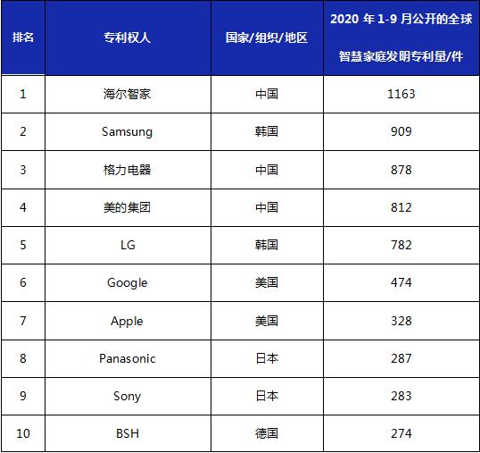 2020年1-9月全球智慧家庭发明专利排行榜(TOP20)