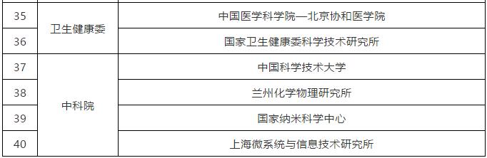 科技部:40家赋予科研人员职务科技成果所有权或长期使用权试点单位名单