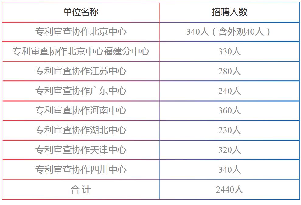 招聘专利审查员2440人!(附公告&职位)