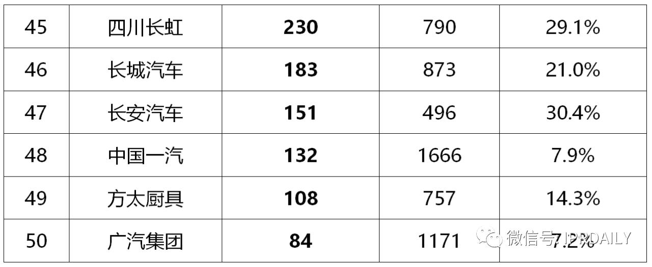 2020年前三季度中国企业专利授权量及发明专利授权量排行榜(TOP50)