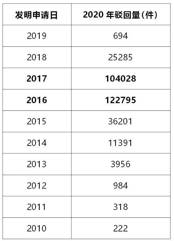 #晨报#2020年发明专利驳回量将创新高;美国企业对特定有源光缆及其下游产品提起337调查申请