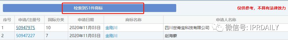 """《金刚川》热映,""""金刚川""""商标却遭抢注!"""