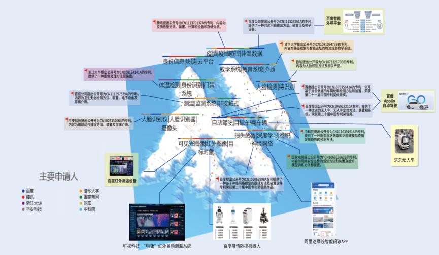 国家工业信息安全发展研究中心、工信部电子知识产权中心发布《2020人工智能中国专利技术分析报告》