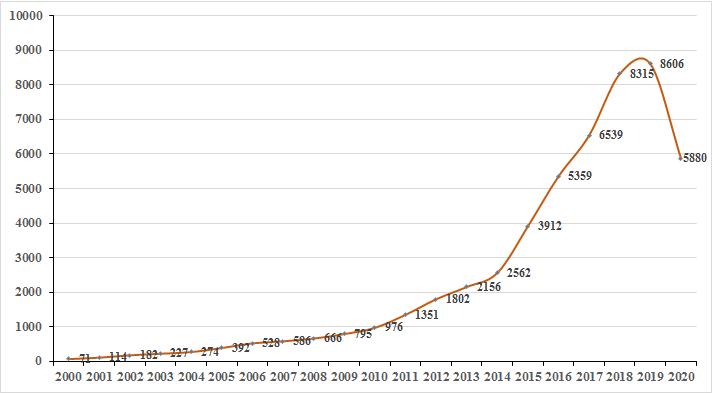 数字经济下智能推荐专利迅猛增长