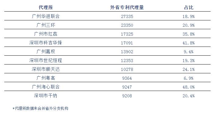 广东省专利代理机构发力南方市场