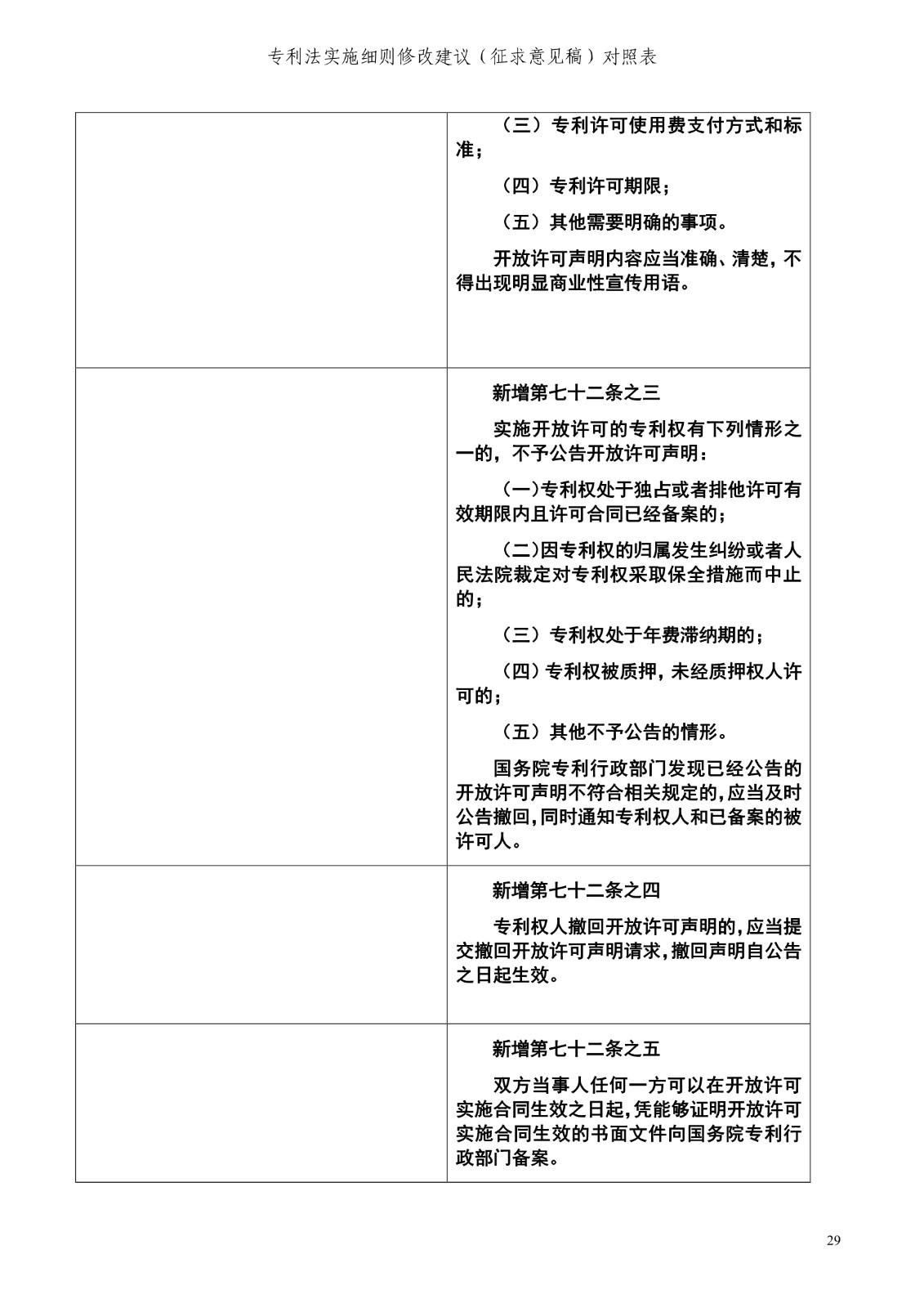 《专利法实施细则修改建议(征求意见稿)》全文!