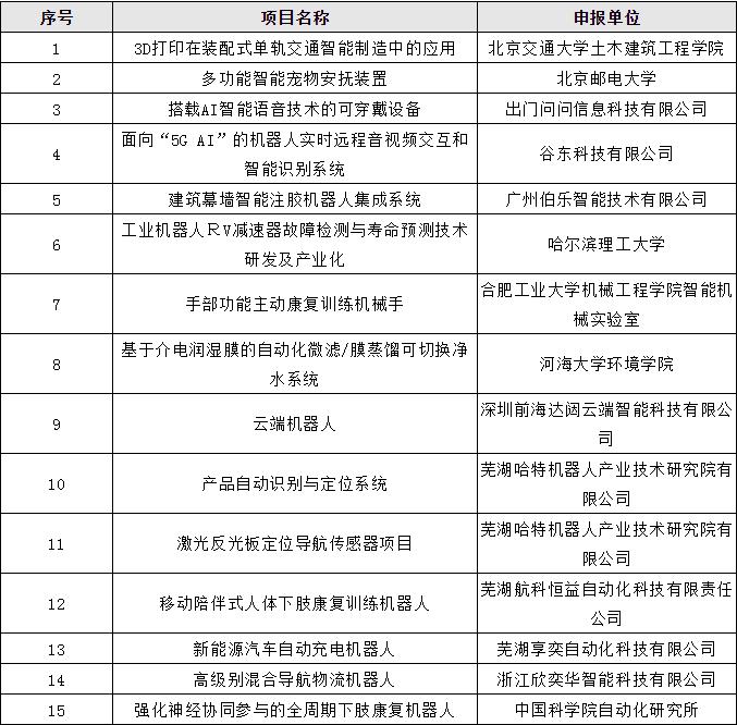 第四届全国机器人专利创新创业大赛入围决赛名单公布