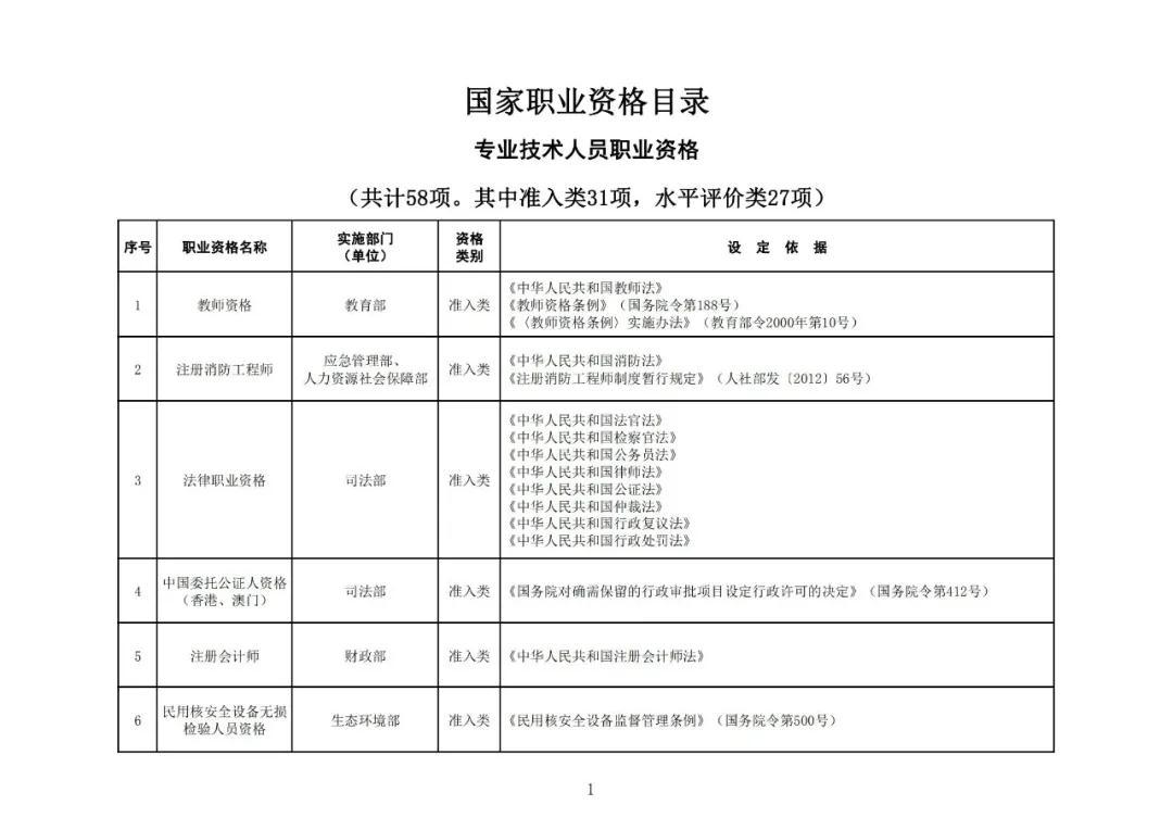 """""""专利代理师""""列入最新版《国家职业资格目录》!"""