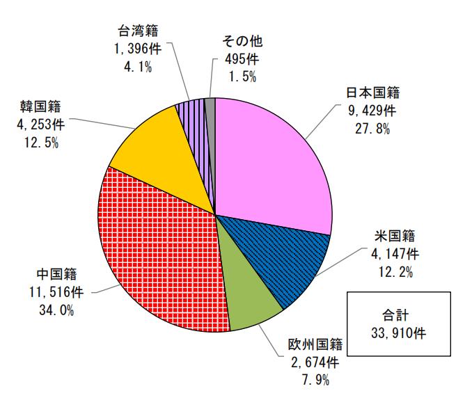 日本专利局发布高关注度技术专利及市场动向调查