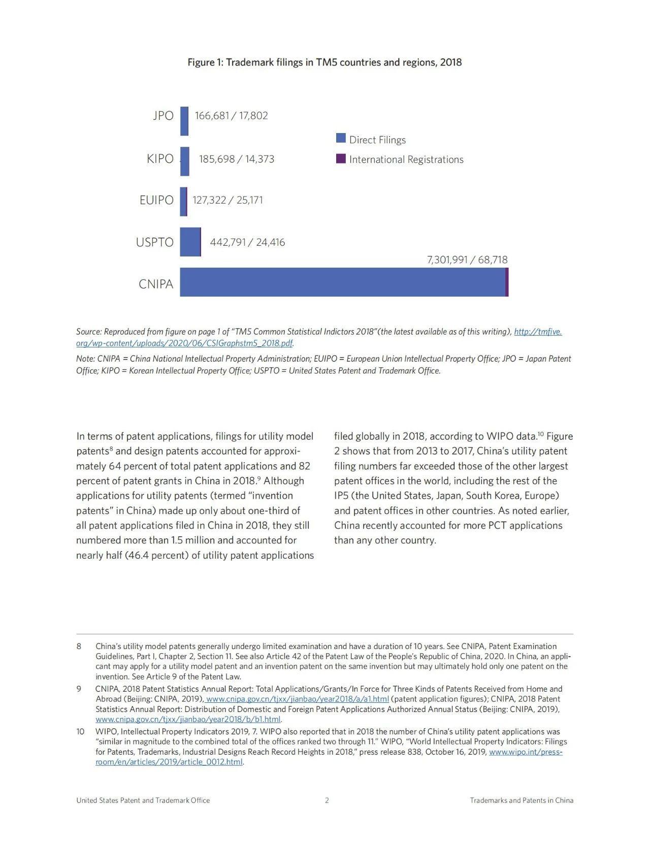 美国专利商标局(USPTO)发布针对我国专利和商标申请增长因素的调查报告