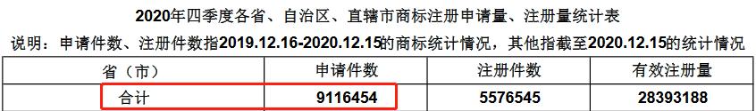 2020年四季度全国省市县商标主要统计数据发布