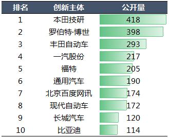 2020年中国汽车专利统计数据发布!