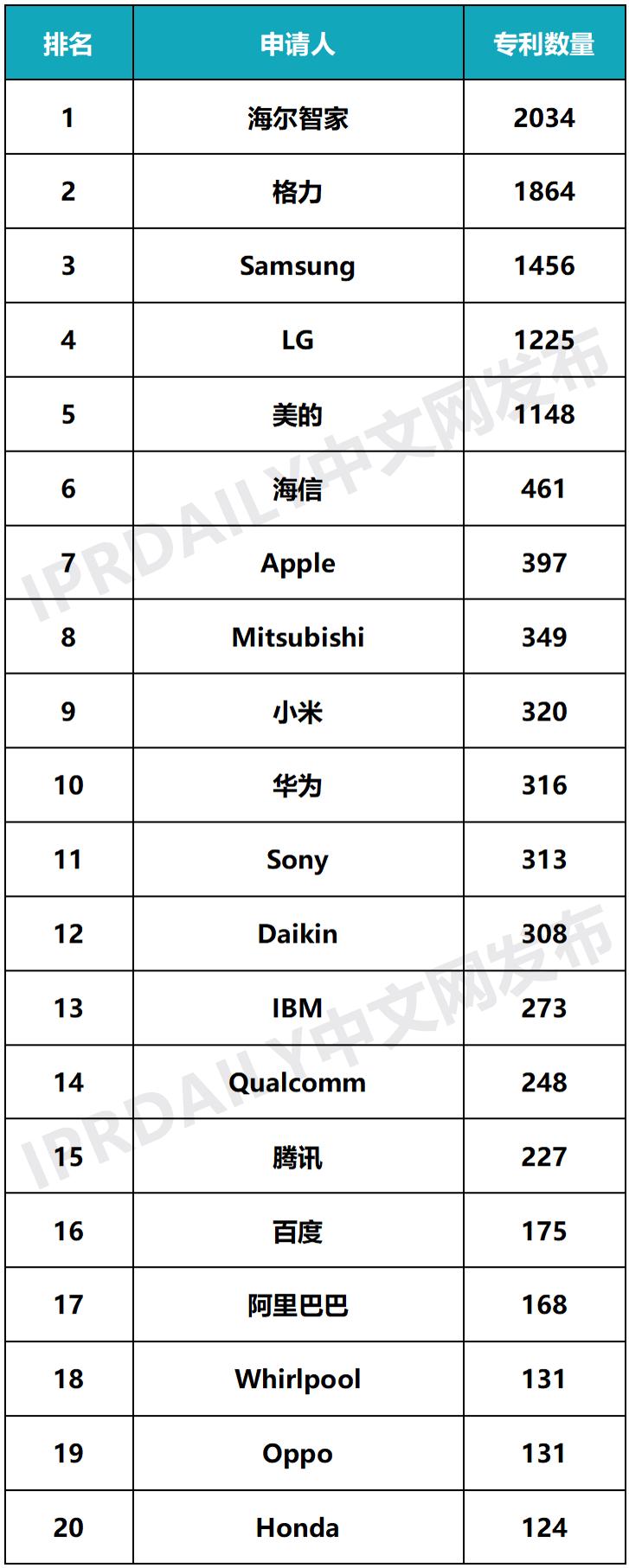 2020年全球智慧家庭发明专利排行榜(TOP100)
