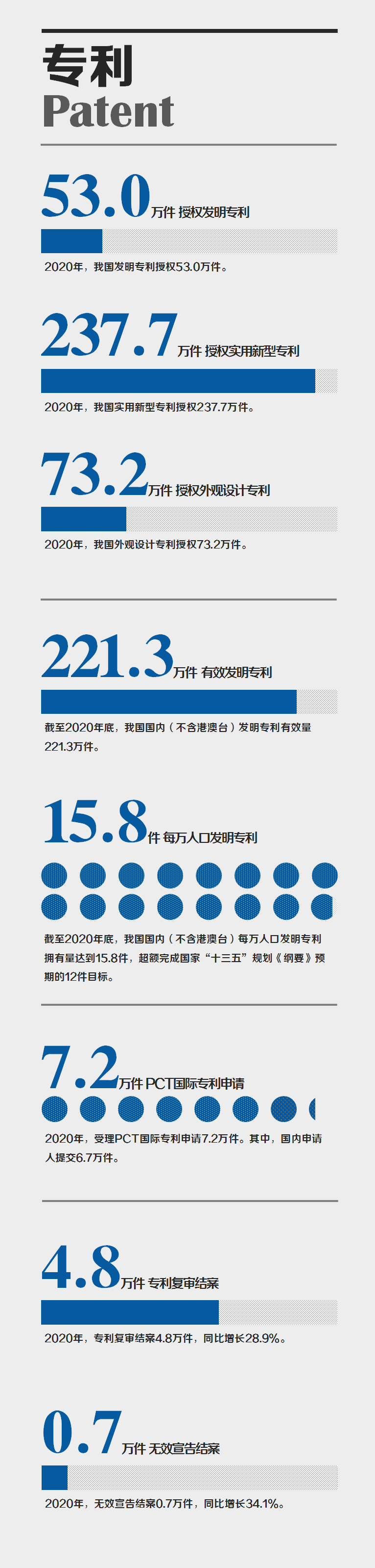 国家知识产权局发布2020年数据,呈现哪些新趋势,新特点?
