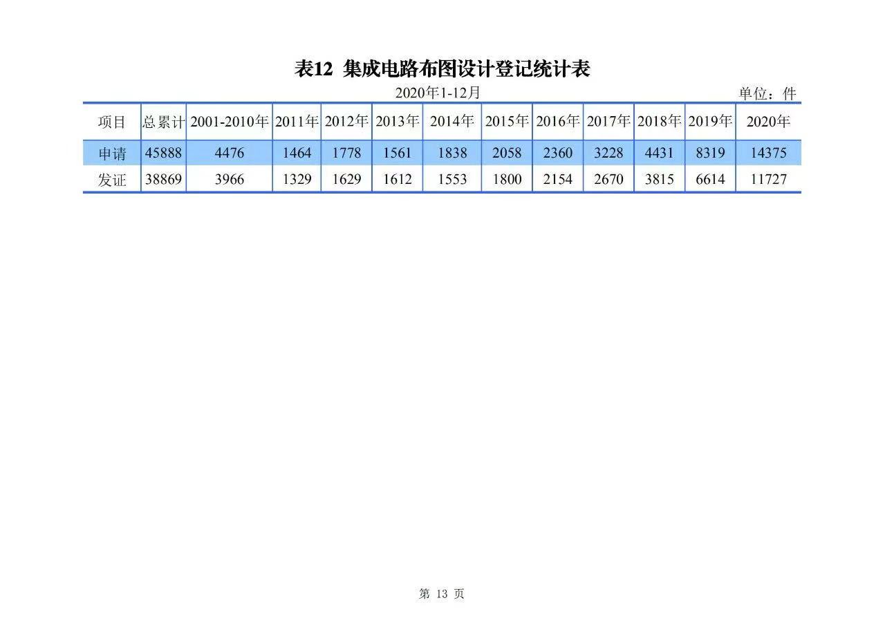 2020年度专利、商标、地理标志等统计数据简报(2021年第一期)