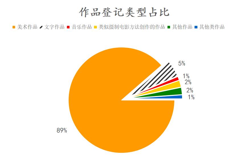 #晨报#2020年中国版权保护中心作品登记数据发布;有人在造假新冠疫苗!公安机关抓获80余人