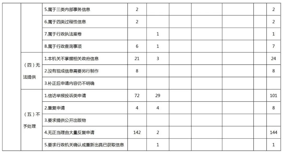 国家知识产权局2020年政府信息公开工作年度报告