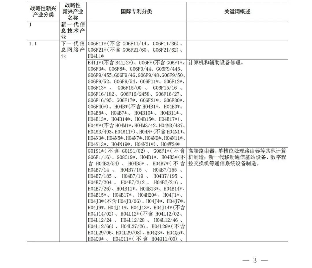 战略性新兴产业分类与国际专利分类参照关系表(2021)(试行)全文发布!