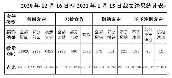 2021年第1期商标评审案件审理情况月报(全文)