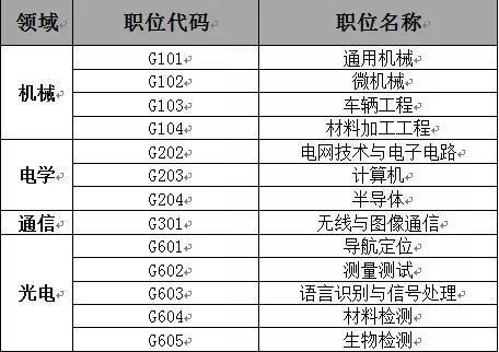 聘!审协广东中心2021年度专利审查员补充招聘进行中!