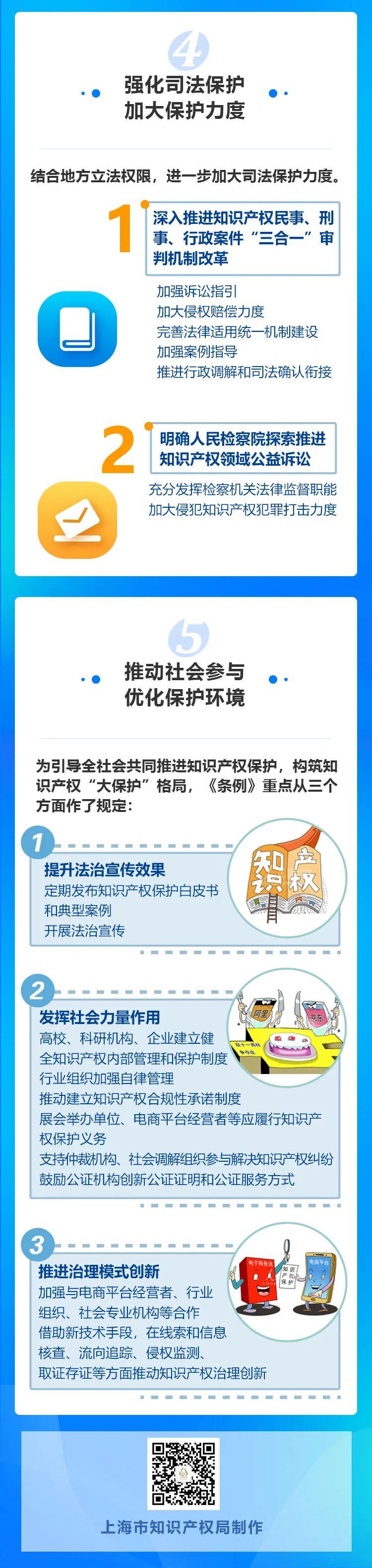 一图了解!上海市知识产权保护条例今日起实施
