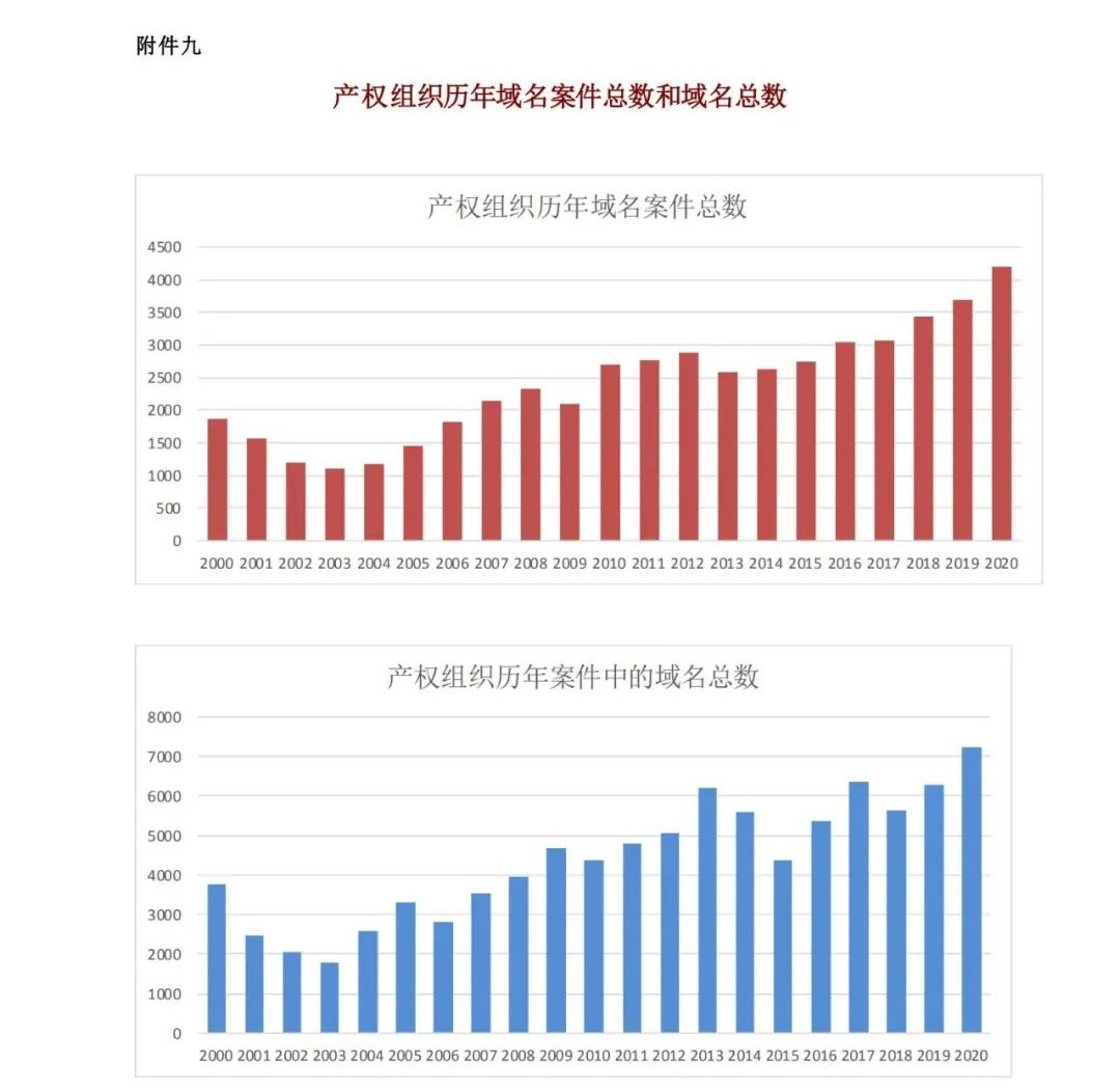 WIPO最新数据发布:2020年中国全球专利申请量继续领跑全球
