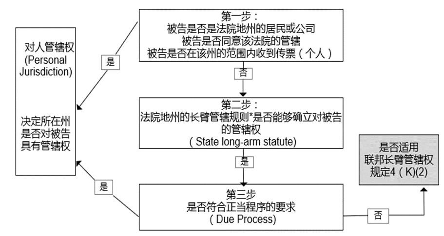 框架性理解美国联邦知产民事诉讼程序中的管辖权