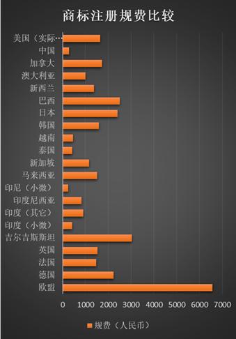 中国的商标注册规费低不低,有多低?
