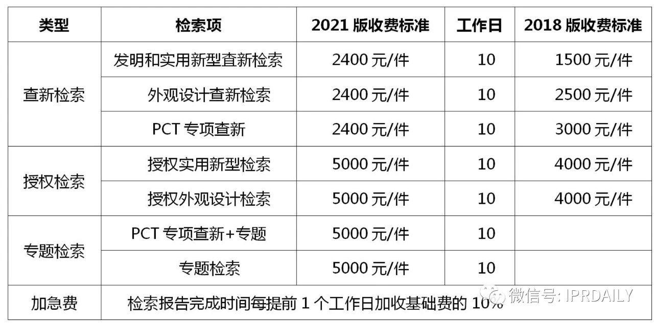 盘点!2021年现行专利、商标、著作权、专利检索官方费用标准