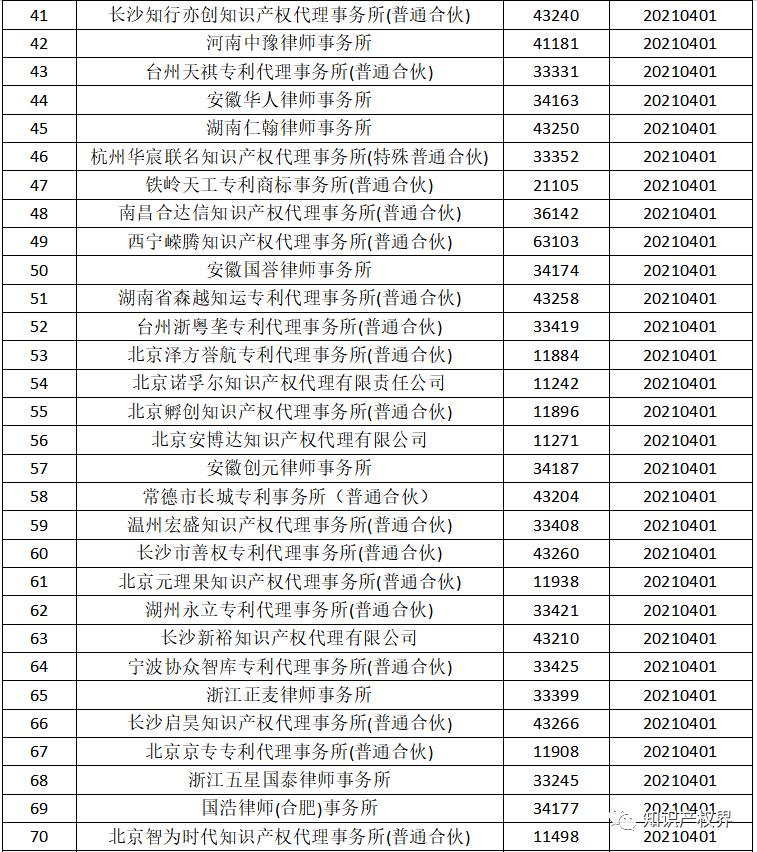 国知局:2021年,94家首次列入专利代理机构经营异常名录