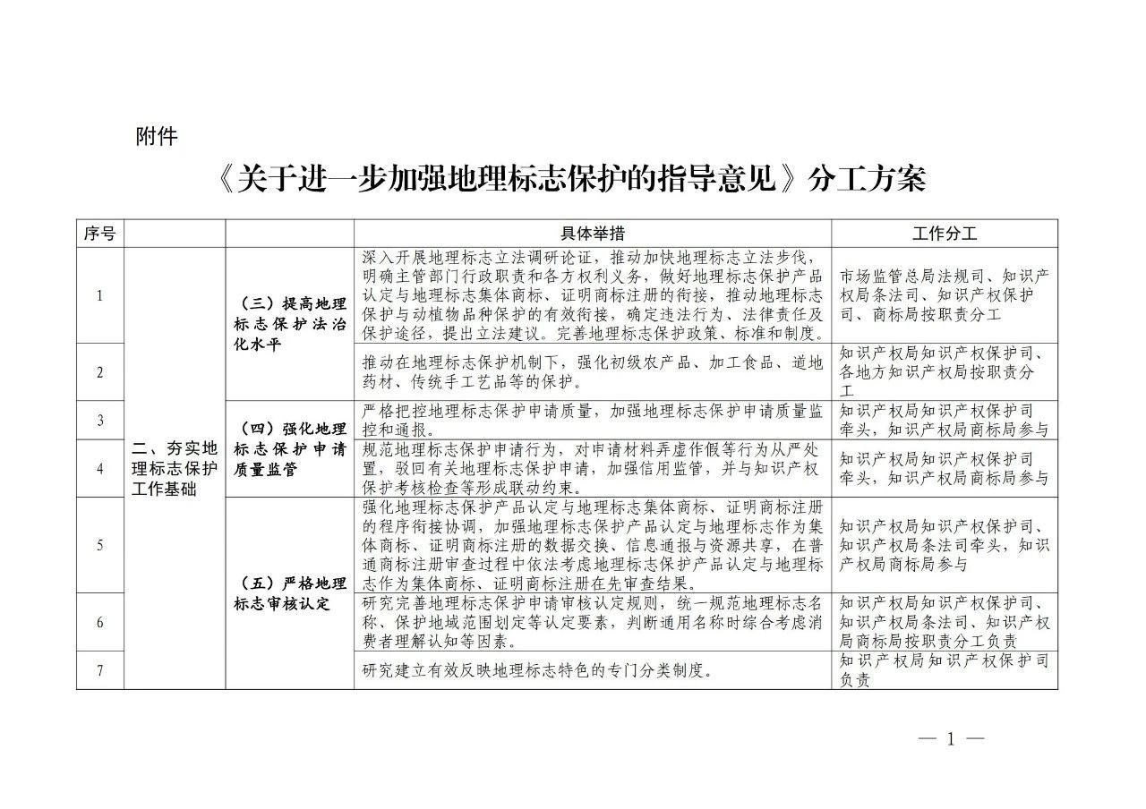 国知局 国家市场监管总局:《进一步加强地理标志保护的指导意见》全文发布!