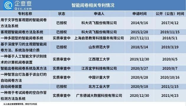 """#晨报#我国""""阅卷""""相关专利327项,其中智能阅卷专利57项;""""鸡娃""""商标被抢注,申请人有字节跳动"""