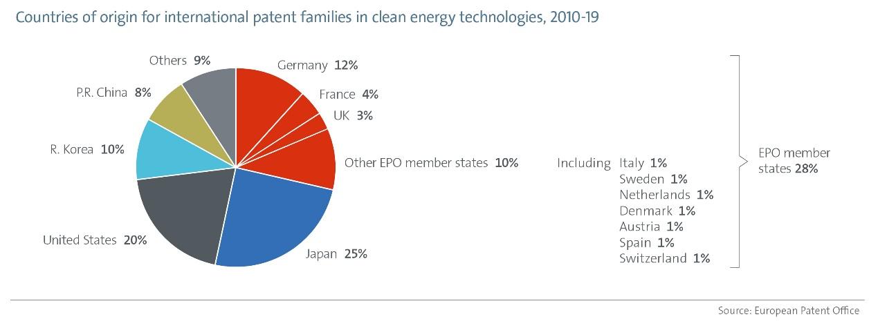 EPO-IEA研究强调:专利与能源转型,需要加快清洁能源技术的创新以实现气候目标