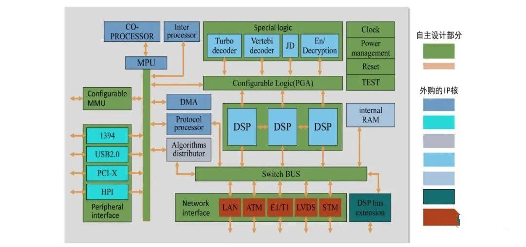 芯片行业所说的IP是个什么东西?