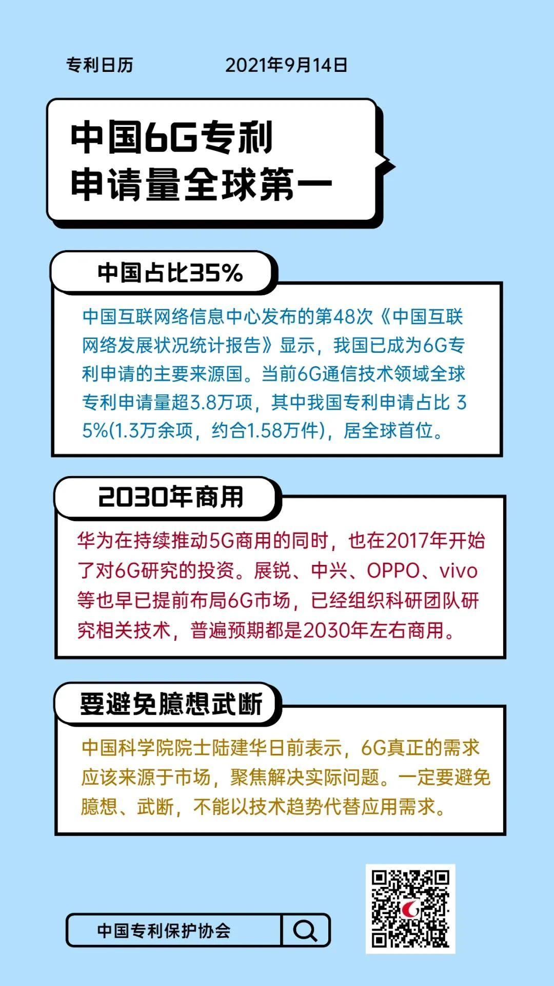 #晨报#关于调减商标申请缴费期的通告;中国6G专利申请量全球第一