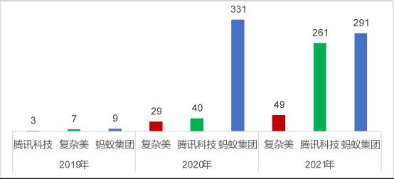 2021年中国高相关度区块链授权发明专利排行(TOP100)