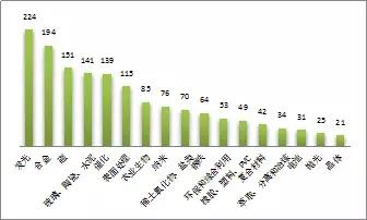 2015年1季度中国稀土专利简评