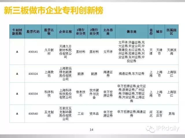重磅!新三板做市企业专利创新研究报告(PPT全文)